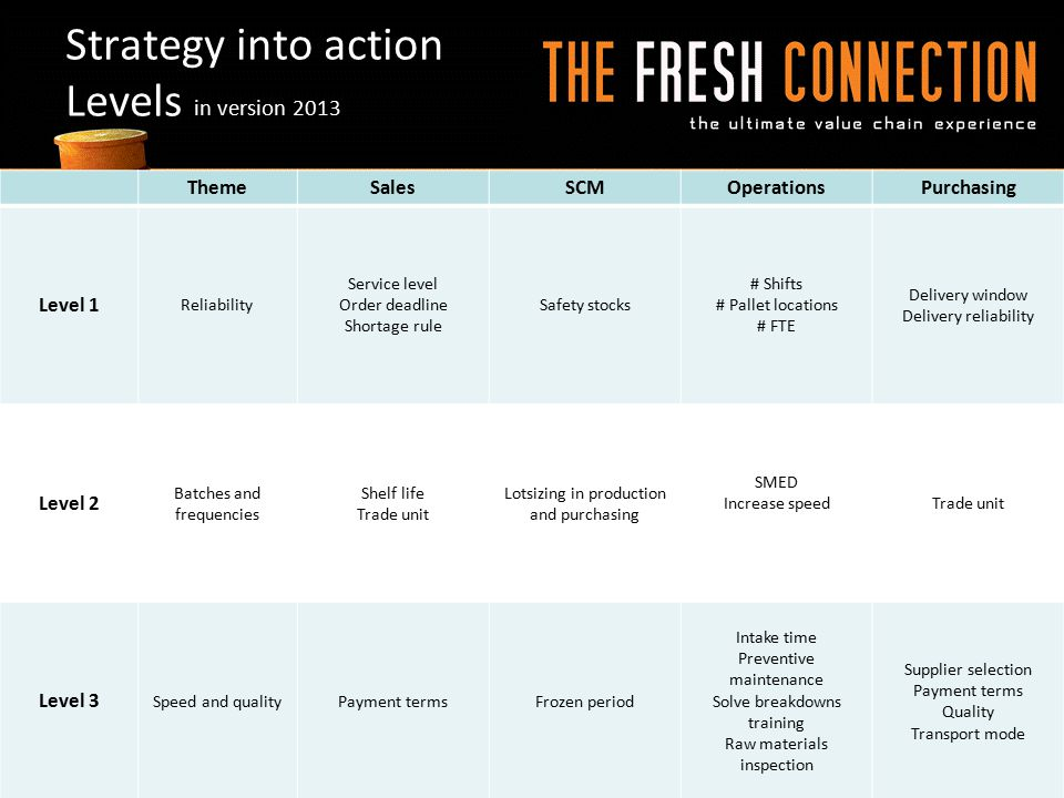Strategy into action Levels in version 2013