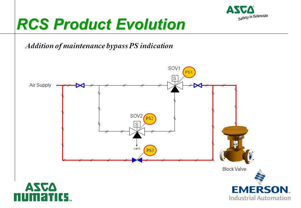 Addition of maintenance bypass PS indication