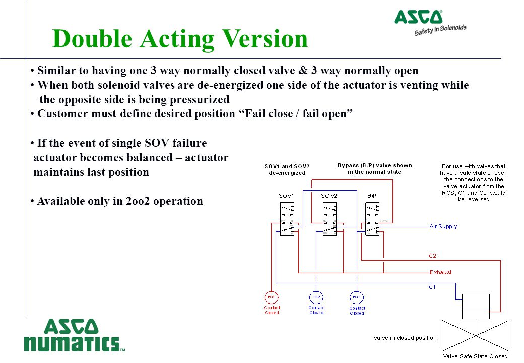 Double Acting Version Similar to having one 3 way normally closed valve & 3 way normally open.