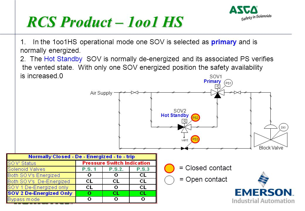 RCS Product – 1oo1 HS. In the 1oo1HS operational mode one SOV is selected as primary and is. normally energized.