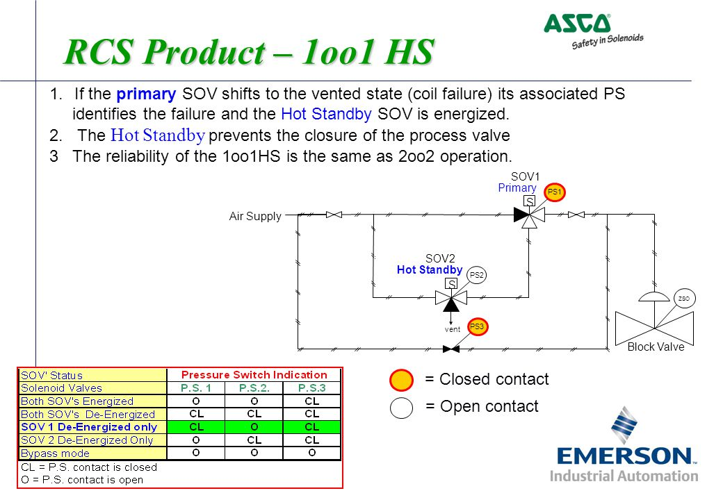 RCS Product – 1oo1 HS. If the primary SOV shifts to the vented state (coil failure) its associated PS.