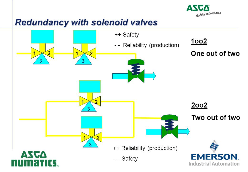 Redundancy with solenoid valves