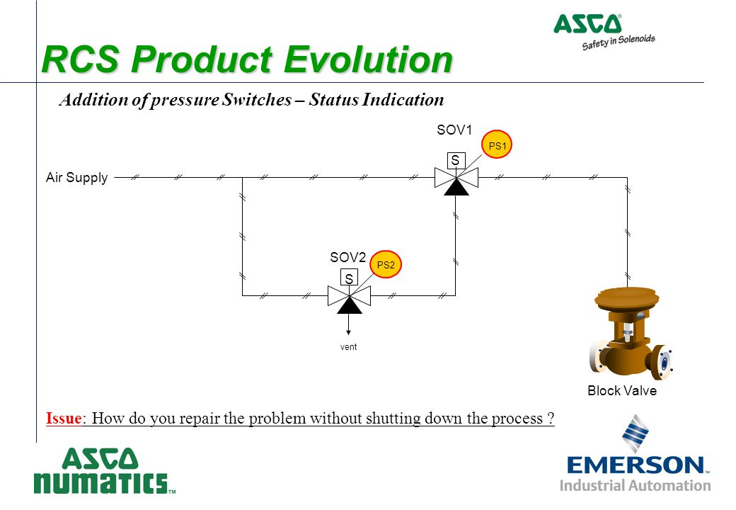 Addition of pressure Switches – Status Indication