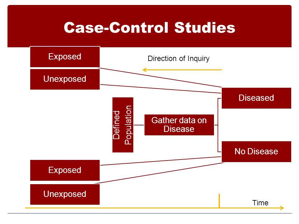 Case-Control Studies Exposed Unexposed Diseased Defined Population