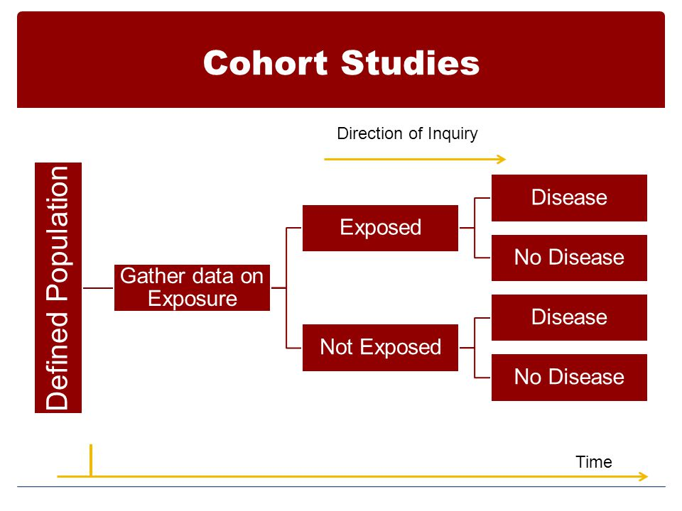 Gather data on Exposure