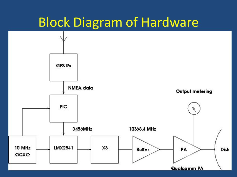 Block Diagram of Hardware