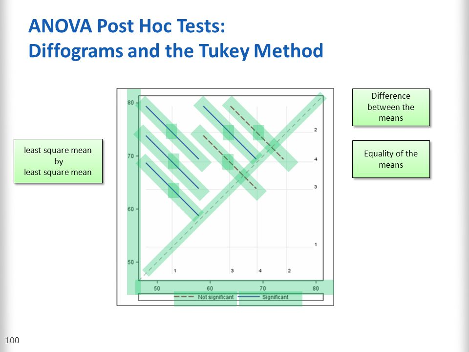 ANOVA Post Hoc Tests: Diffograms and the Tukey Method