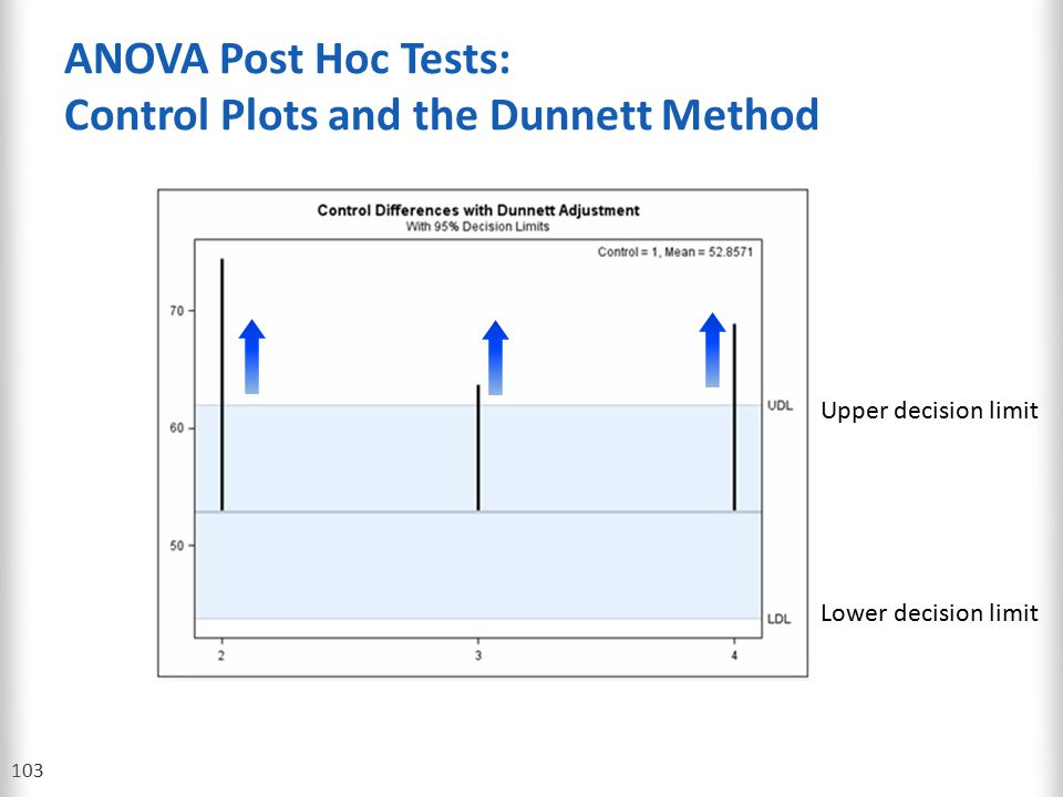 ANOVA Post Hoc Tests: Control Plots and the Dunnett Method