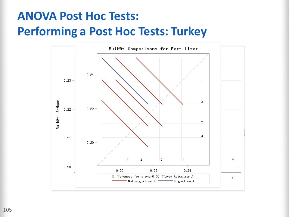 ANOVA Post Hoc Tests: Performing a Post Hoc Tests: Turkey