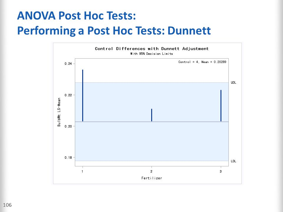 ANOVA Post Hoc Tests: Performing a Post Hoc Tests: Dunnett