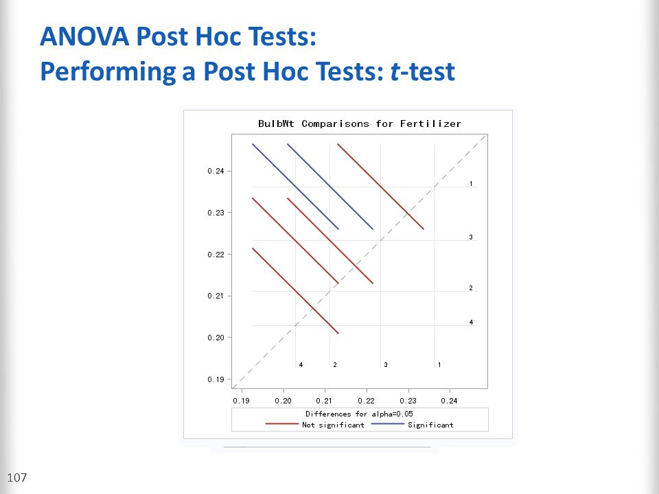 ANOVA Post Hoc Tests: Performing a Post Hoc Tests: t-test