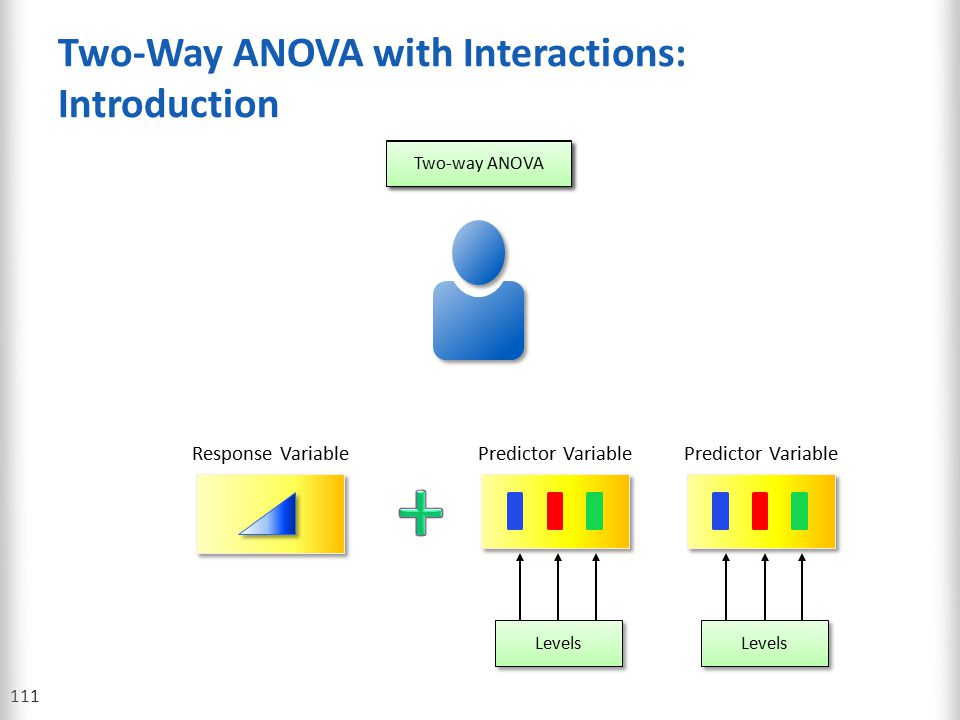Two-Way ANOVA with Interactions: Introduction