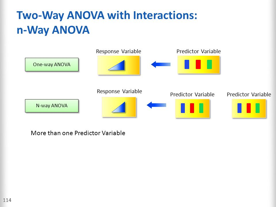Two-Way ANOVA with Interactions: n-Way ANOVA