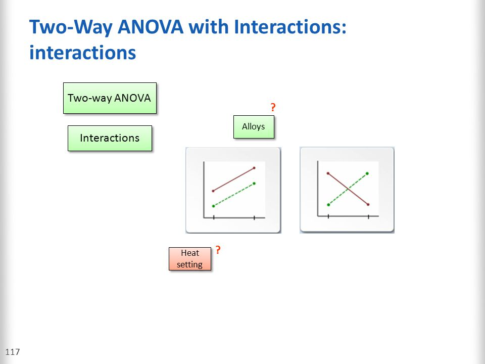 Two-Way ANOVA with Interactions: interactions