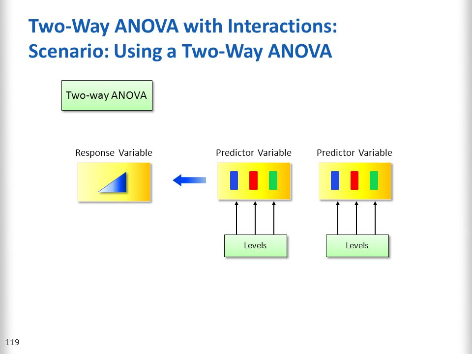 Two-Way ANOVA with Interactions: Scenario: Using a Two-Way ANOVA