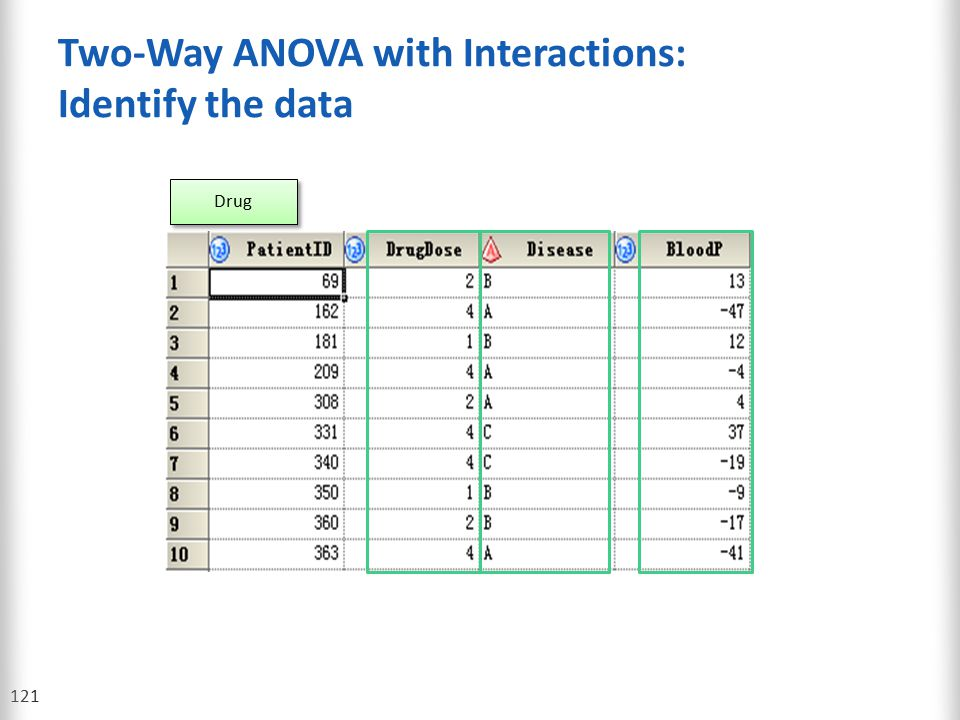 Two-Way ANOVA with Interactions: Identify the data