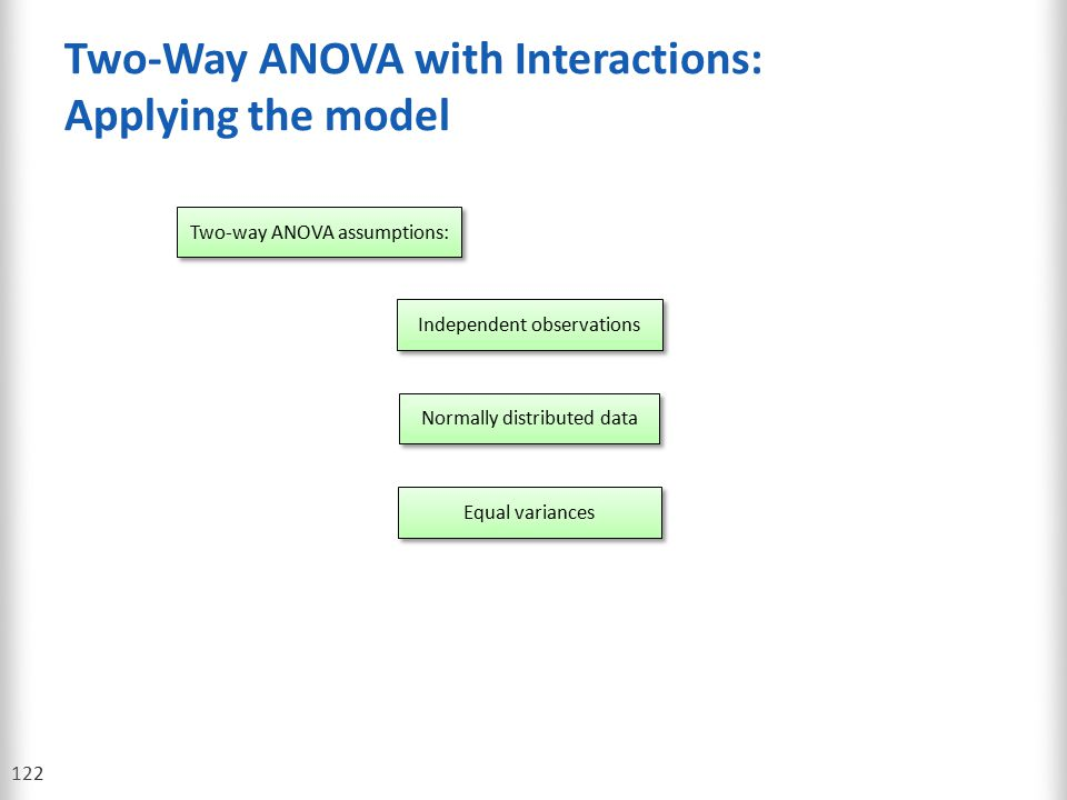 Two-Way ANOVA with Interactions: Applying the model