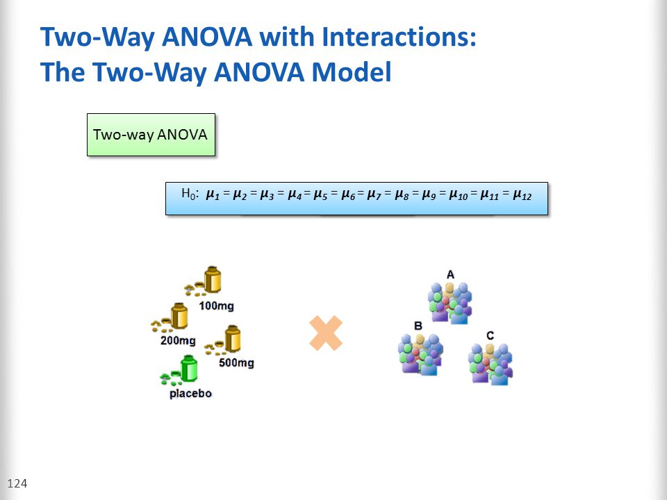 Two-Way ANOVA with Interactions: The Two-Way ANOVA Model