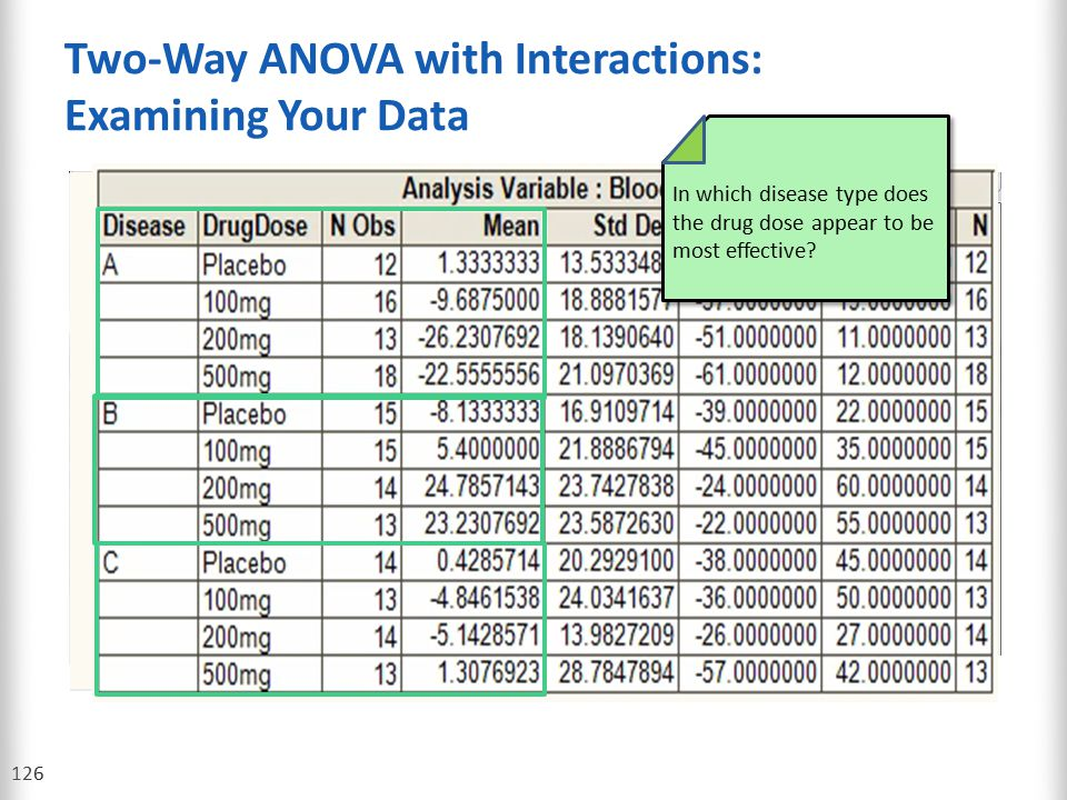 Two-Way ANOVA with Interactions: Examining Your Data