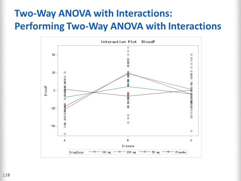Two-Way ANOVA with Interactions: Performing Two-Way ANOVA with Interactions