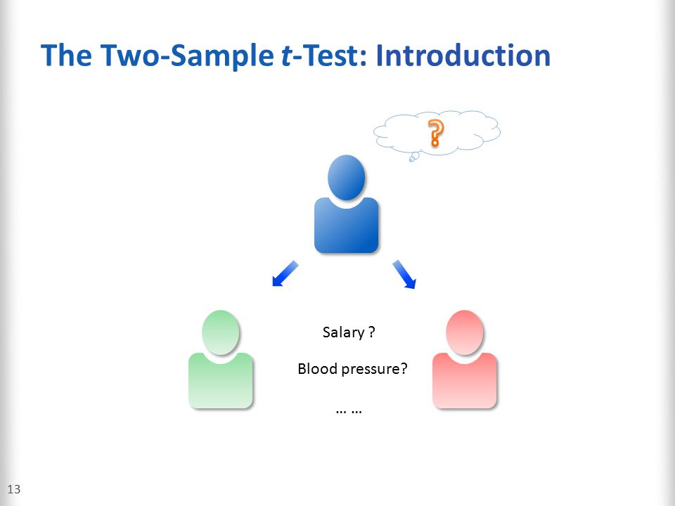 The Two-Sample t-Test: Introduction