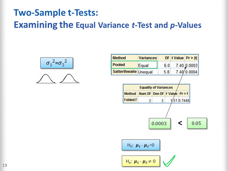 Two-Sample t-Tests: Examining the Equal Variance t-Test and p-Values