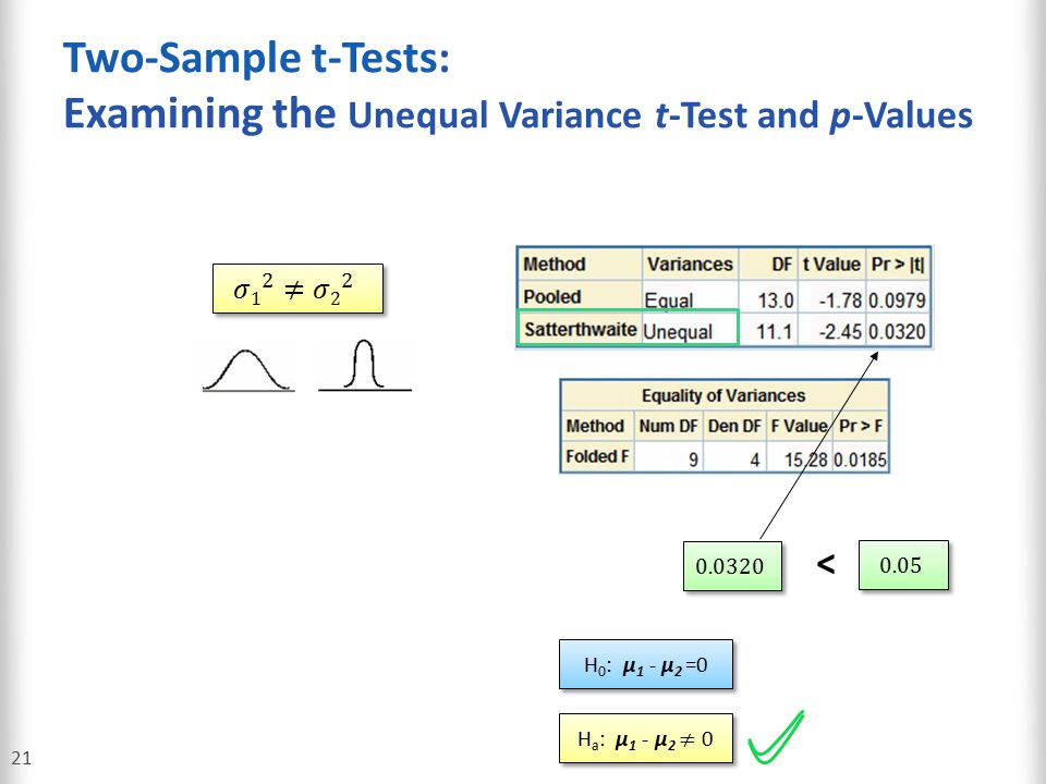 Two-Sample t-Tests: Examining the Unequal Variance t-Test and p-Values