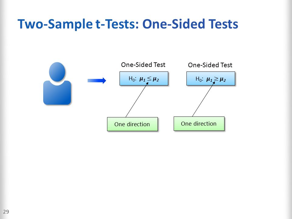 Two-Sample t-Tests: One-Sided Tests