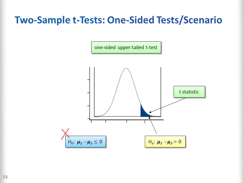 Two-Sample t-Tests: One-Sided Tests/Scenario