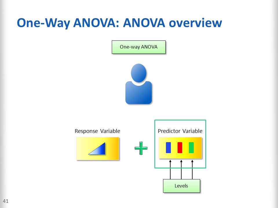 One-Way ANOVA: ANOVA overview