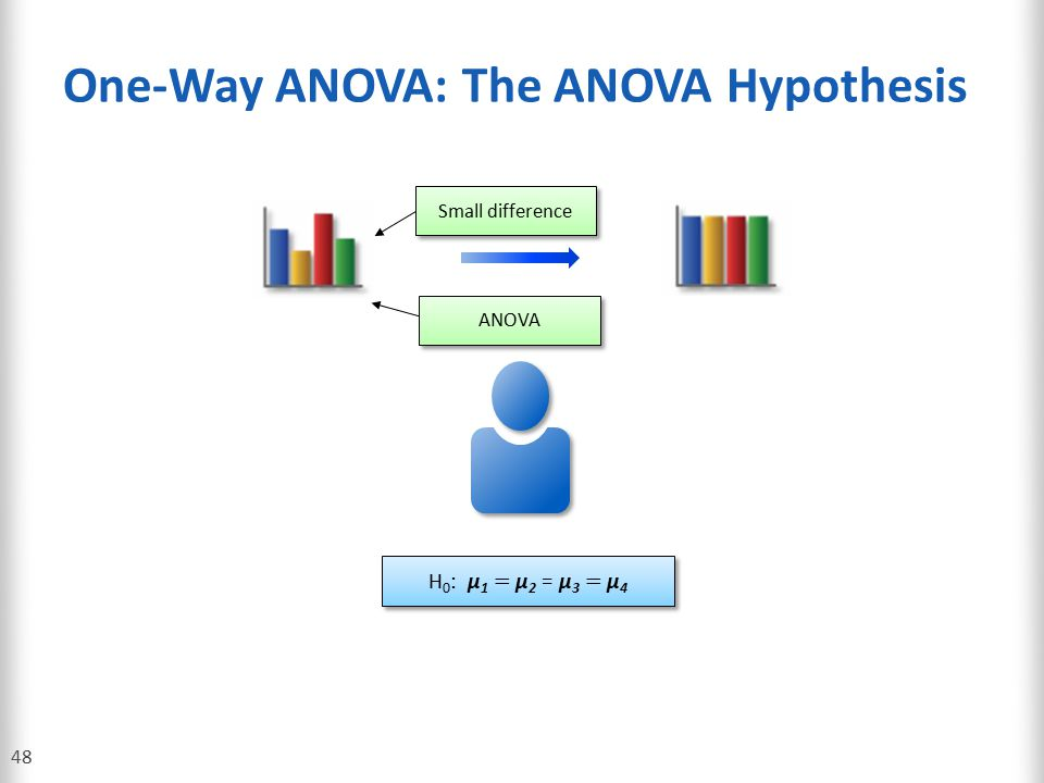 One-Way ANOVA: The ANOVA Hypothesis