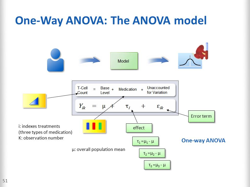 One-Way ANOVA: The ANOVA model
