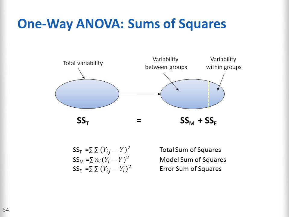 One-Way ANOVA: Sums of Squares