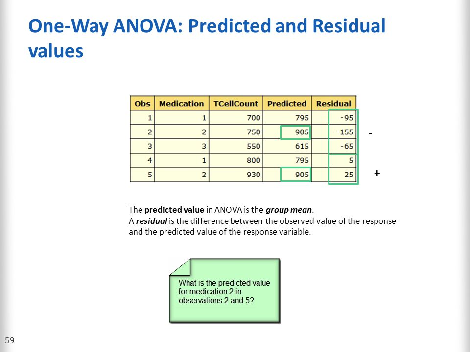 One-Way ANOVA: Predicted and Residual values