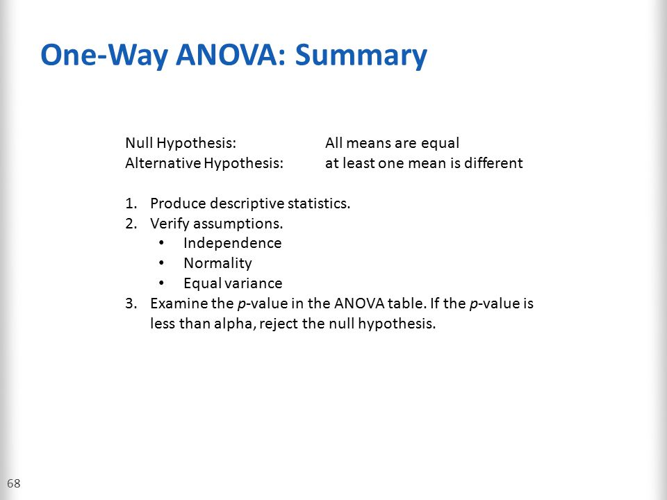 One-Way ANOVA: Summary