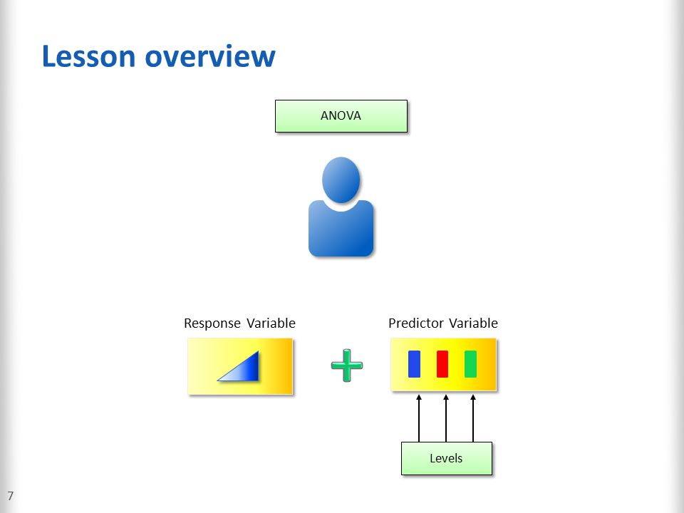 Lesson overview ANOVA Predictor Variable Response Variable + Levels 7