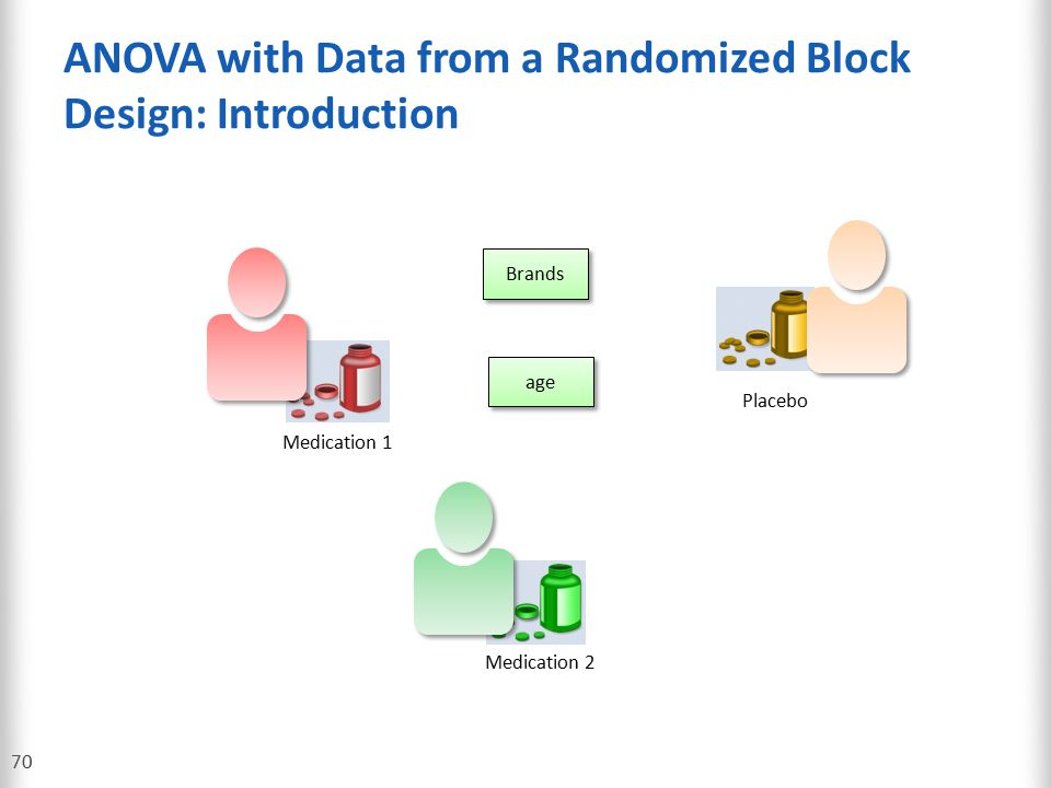 ANOVA with Data from a Randomized Block Design: Introduction