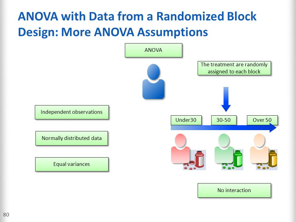 ANOVA with Data from a Randomized Block Design: More ANOVA Assumptions