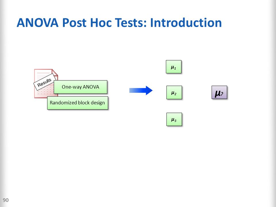 ANOVA Post Hoc Tests: Introduction