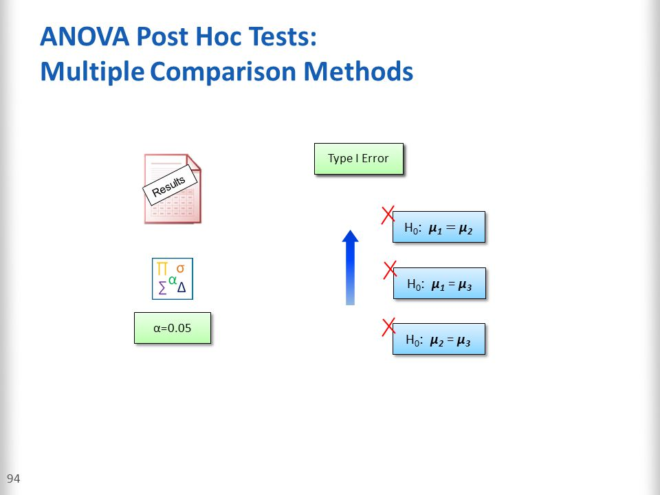 ANOVA Post Hoc Tests: Multiple Comparison Methods