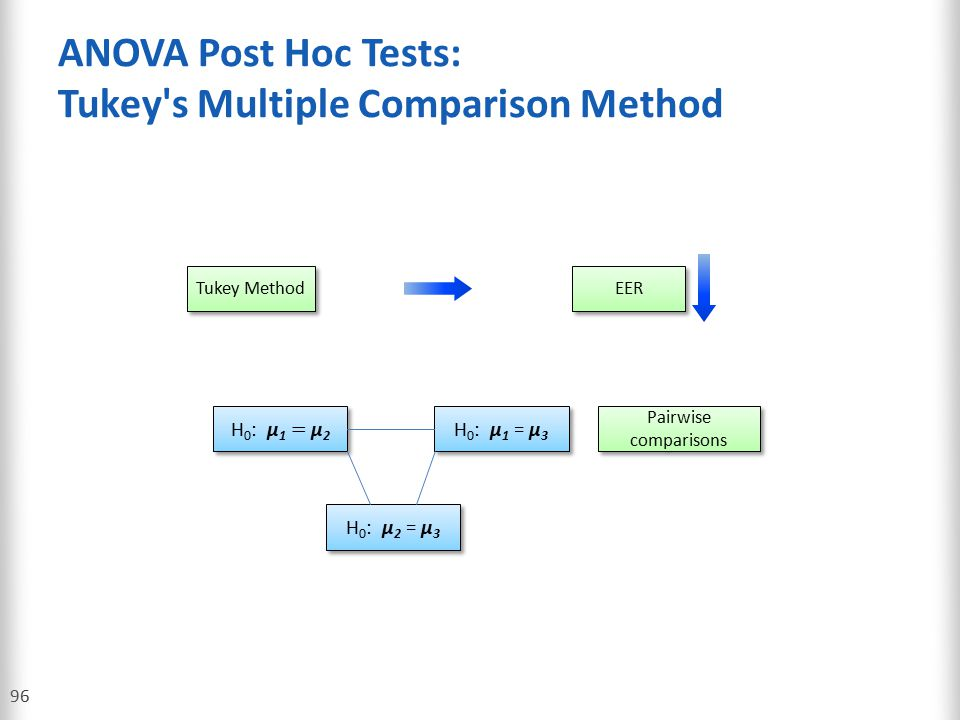 ANOVA Post Hoc Tests: Tukey s Multiple Comparison Method