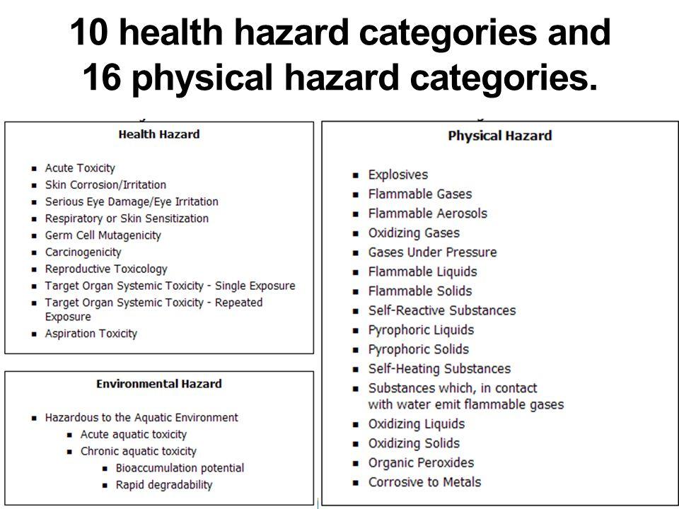10 health hazard categories and 16 physical hazard categories.