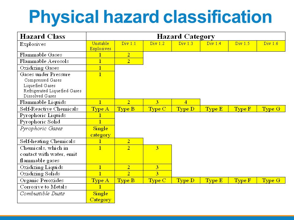 Physical hazard classification
