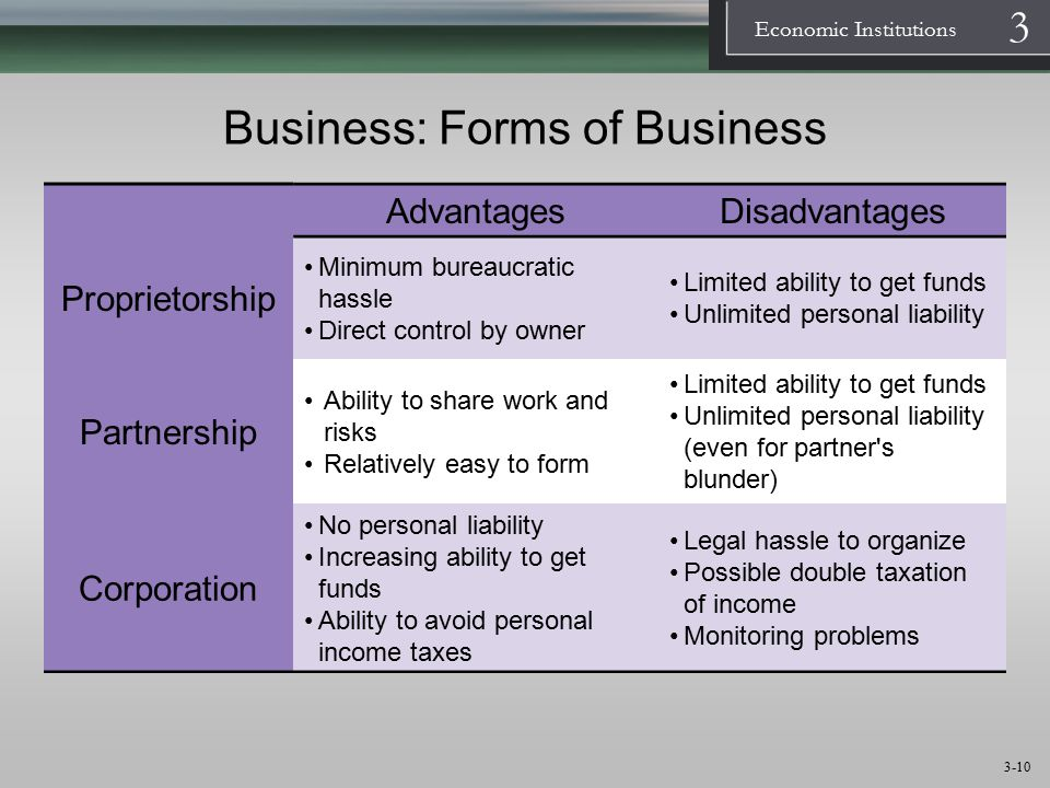 Business: Forms of Business