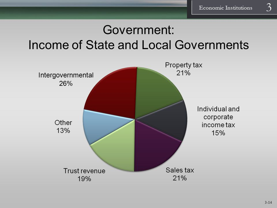 Government: Income of State and Local Governments