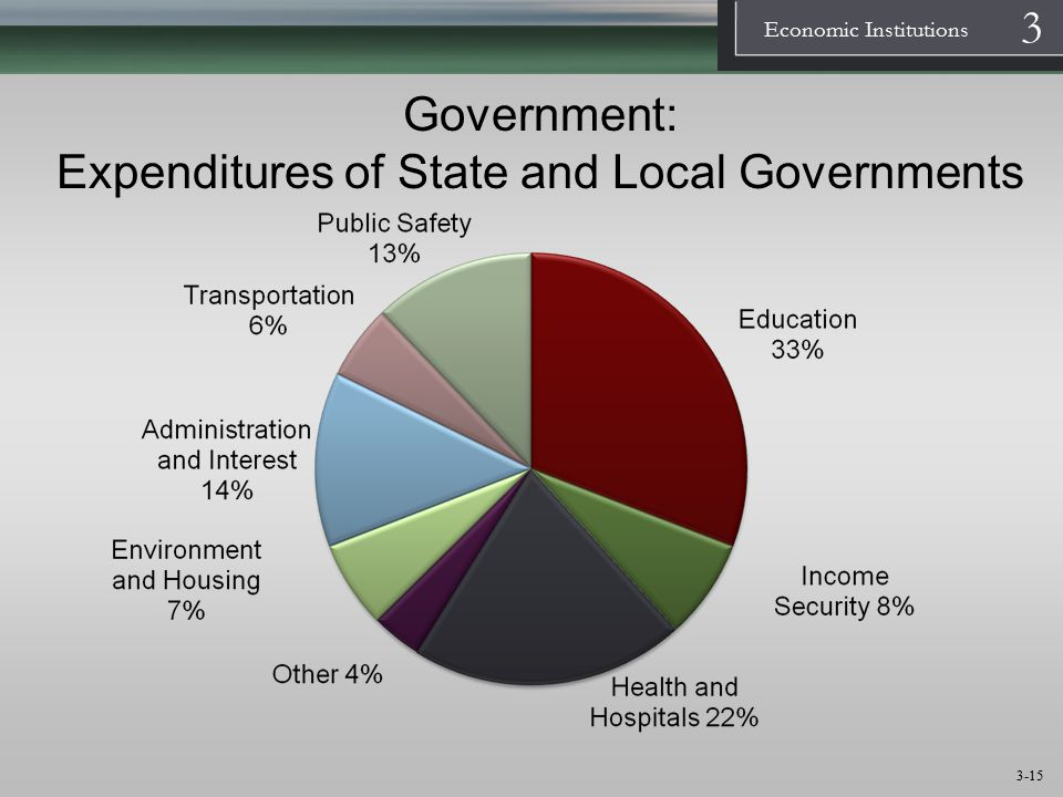 Government: Expenditures of State and Local Governments