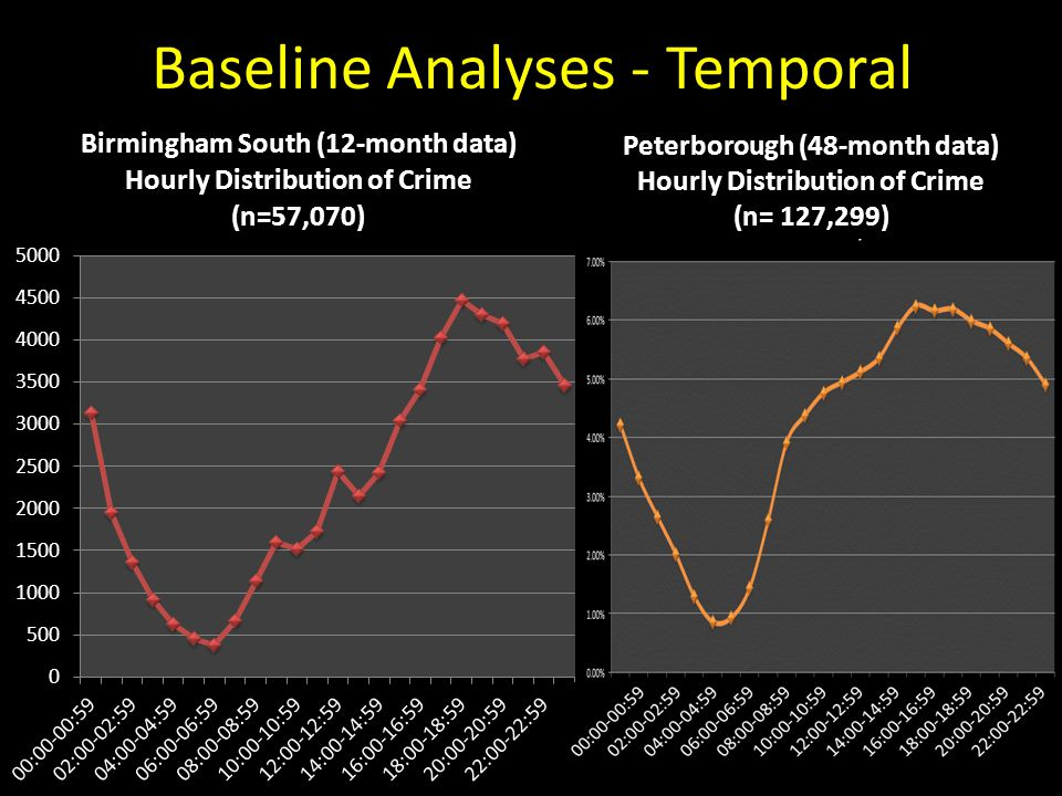 Baseline Analyses - Temporal