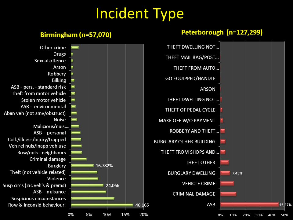 Incident Type