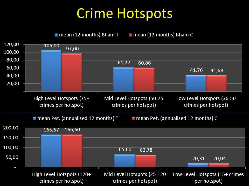 Crime Hotspots