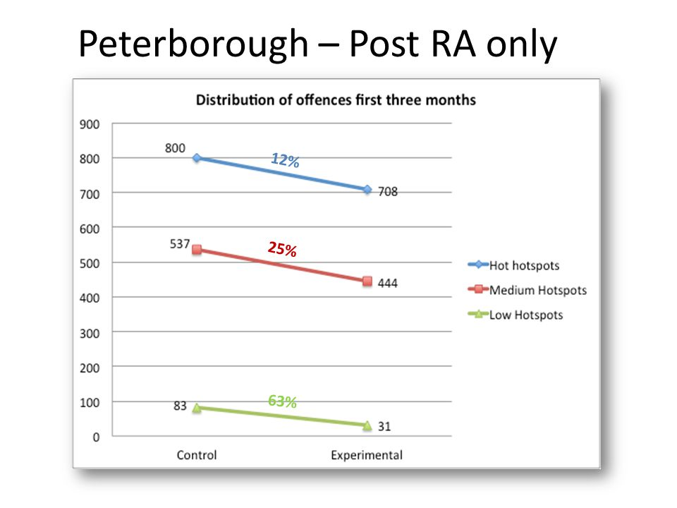 Peterborough – Post RA only